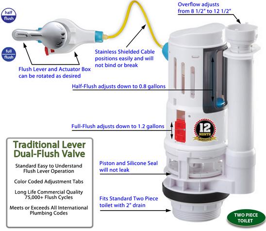 Basic Kit Universal Dual Flushsaver Lever Handle 2