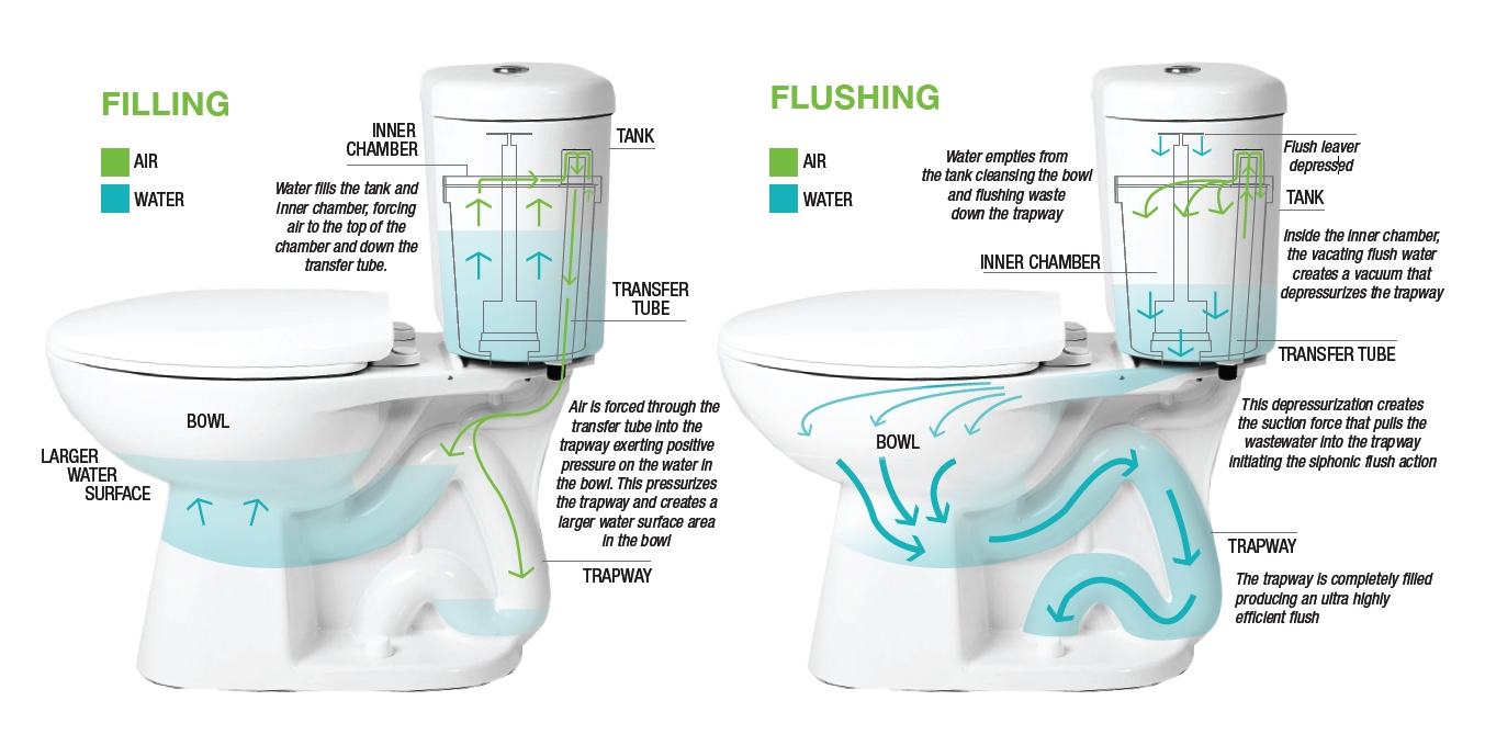 water saver toilet flapper. Water Saving Toilets  Efficiency Blog Water Saver