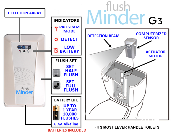 Automatic Dual Flush Kit Dual Flush Systems Flushminder